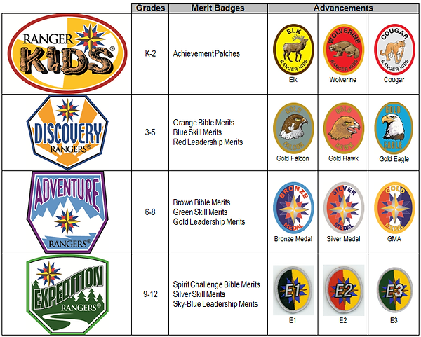 Royal Ranger Groups and Badges