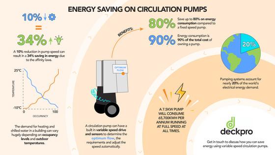 Energy saving on circulation pumps