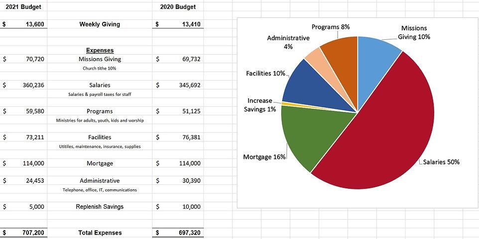 Budget Info.jpg