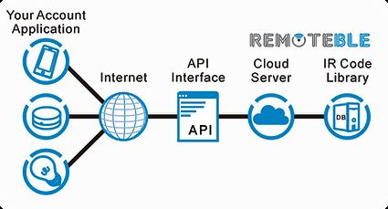 Remoteble_2.png