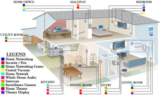 Structured Wiring and Home Networking in Wilmington NC and Leland NC by the CEDIA Certified Audio Video Specialist at Connected Home Inc. Connected Hom Inc also install LAN lines, WAP's, network equipment, phone lines, routers and modems.