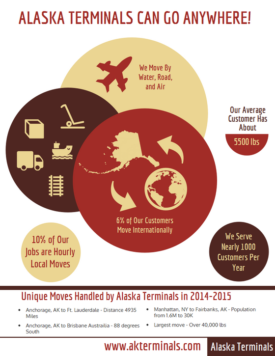 Unique Moves to and From Alaska