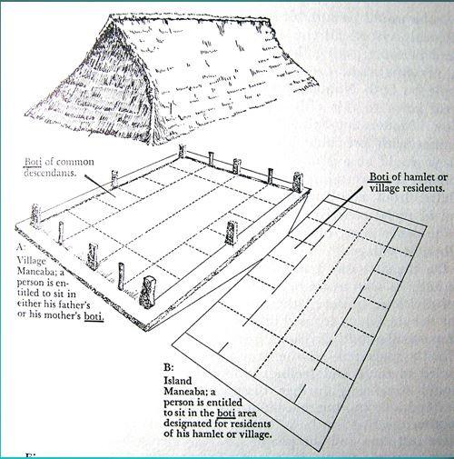 Te Boti system originally from Gilbertese origins