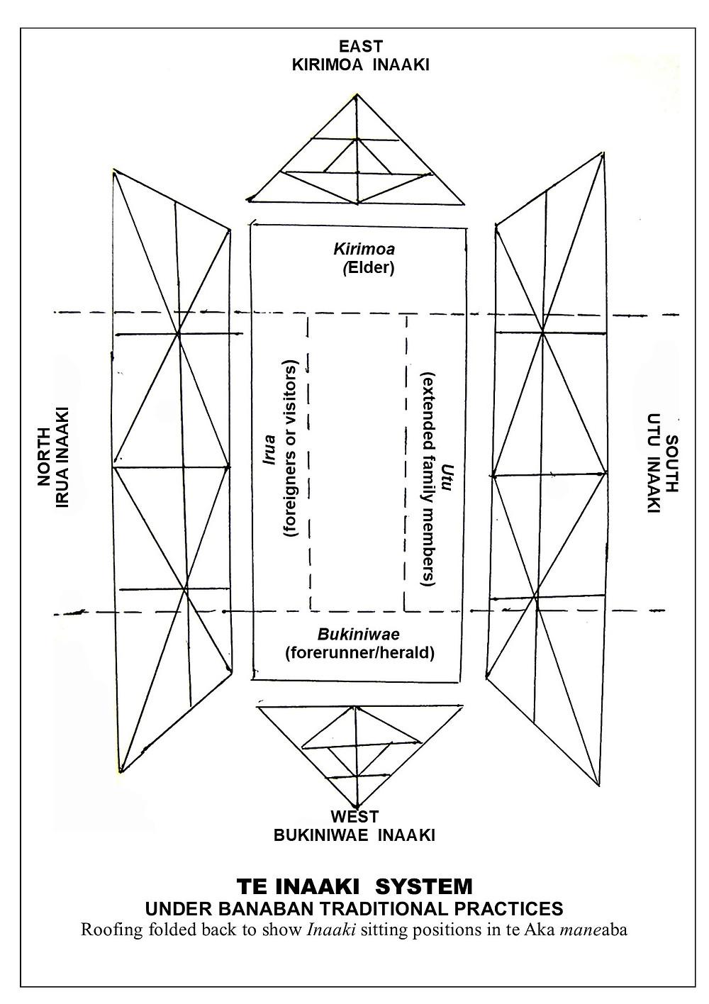 Te Inaaki original Te Aka system of governance in maneaba