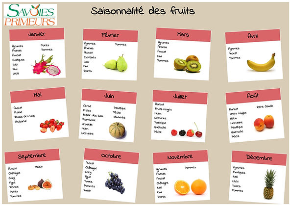 Calendirer de saisonnalité des fruits savoies primeurs