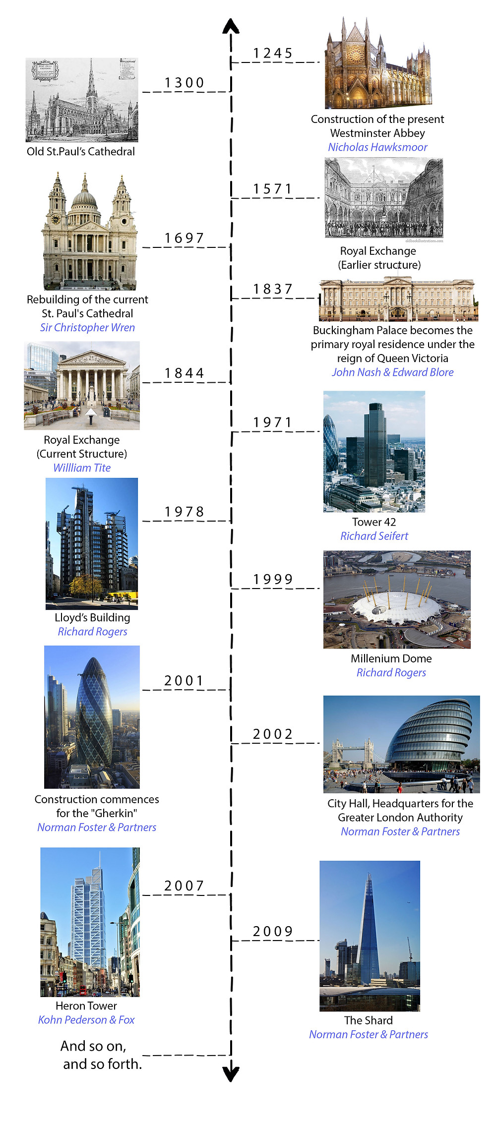 London_Timeline