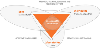 SFRI / distributors / laboratories relationship. How works SFRI?