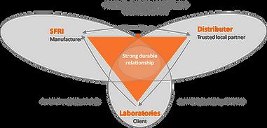 Relation tripartite du partenariat SFRI / Distributeur / Laboratoires