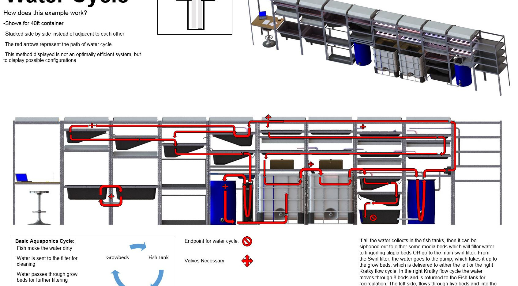 Flow processes closed system assesments