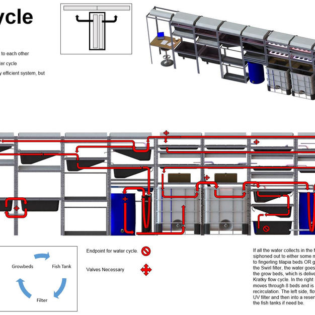 Independent proposal for modular and mobile aquaponics system