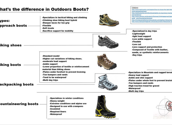 Whats the Difference in outdoor boots.JP