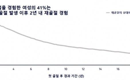 척추압박골절 첫골절 후 2년내 2차골절 41%