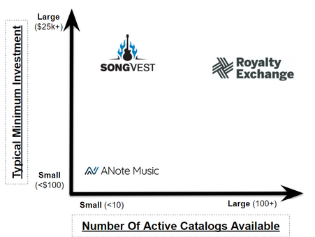 Music Royalty Retail Investment Market Opportunity