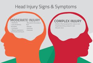 Head Injury Signs & Head Injury Symptoms