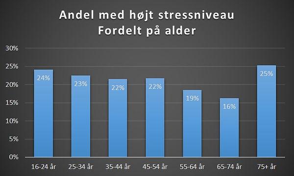 Stress i aldersgrupper