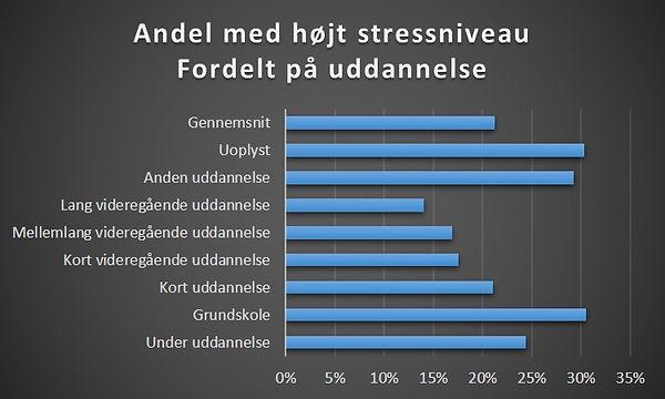 Er højtuddannede mere stressede?
