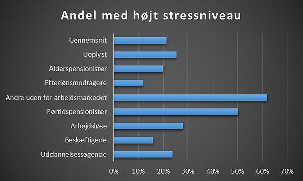 Stress, beskæftigelse, arbejdsløshed, pension.