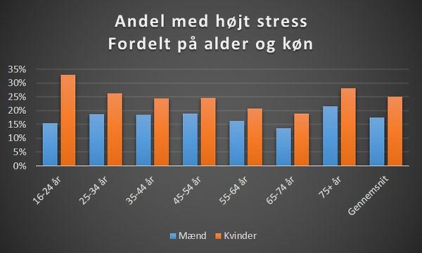 Er kvinder mere stressede?
