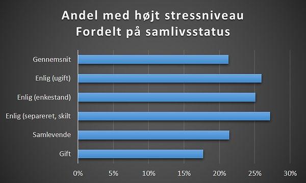 Er singler mere stressede?