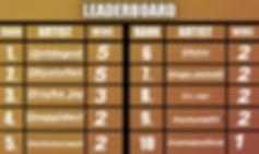 july 21 leaderboard actual.png