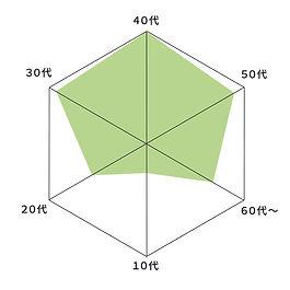 年代グラフ.jpg