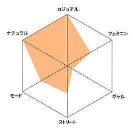 テイストグラフ.jpg