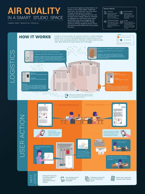 Smart Studio Infographic