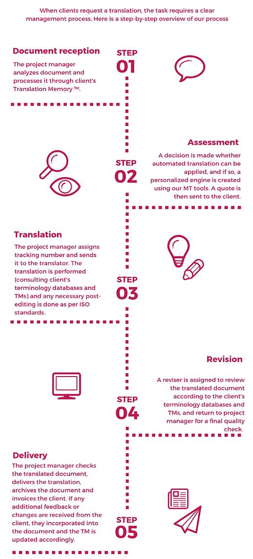 Translation process EN new_edited.png
