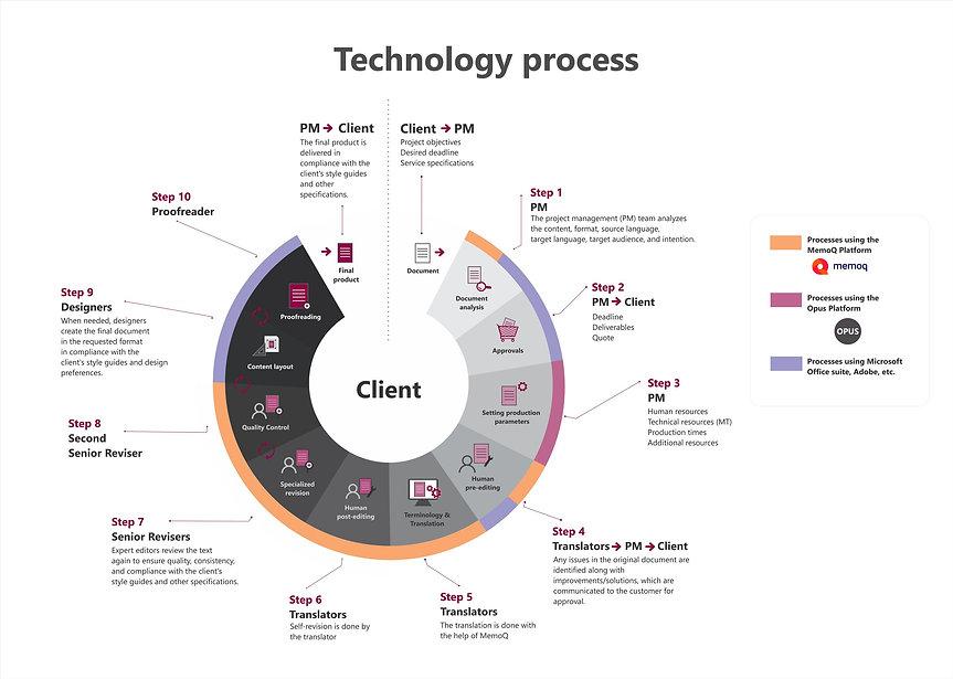 Technology process - english 2.jpg