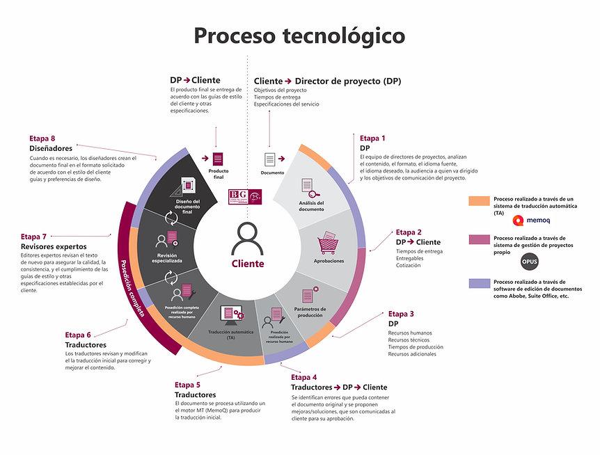 Technology process - spanish.jpg