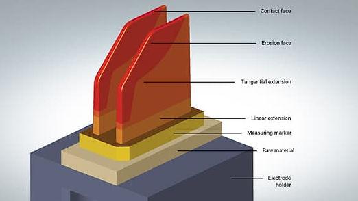 hypercad-s-electrode-function-colour-cod