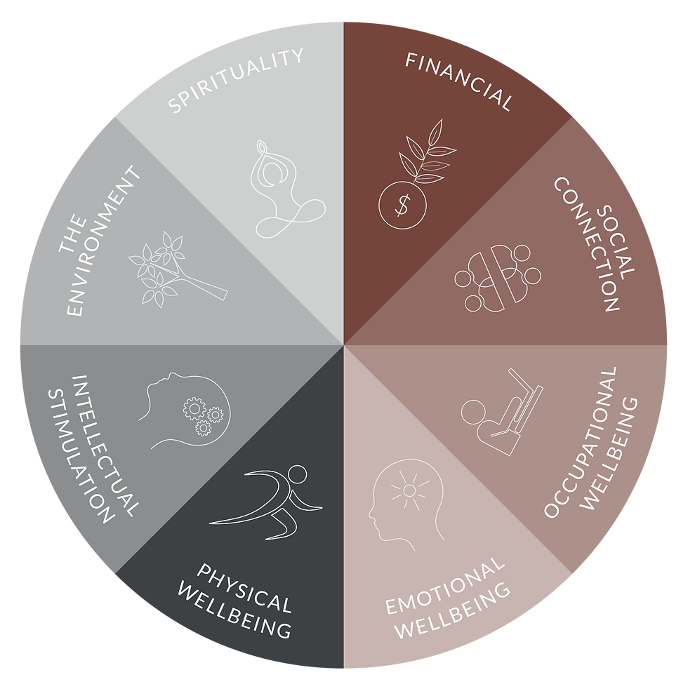 The Wheel of Wellness Architectural Design