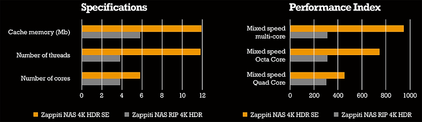 Zappiti-NAS-4K-HDR-SE-specifications.png