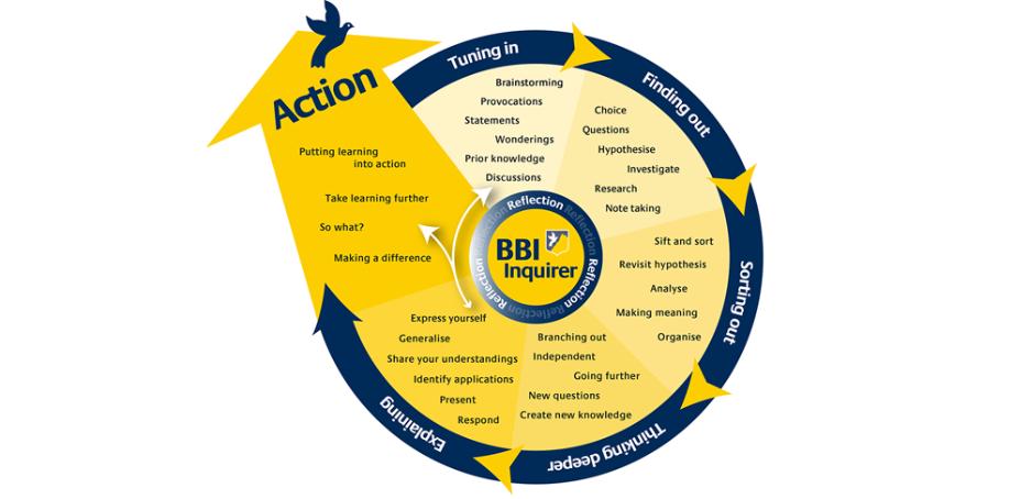 bbi---inquiry-model---pdf-Z3dob1.png
