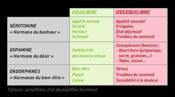 Tableau : symptômes d'un déséquilibre hormonal