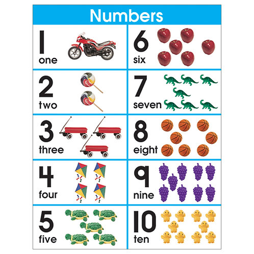 Number Sets 1-10 Chart