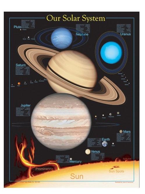 Solar System Chart