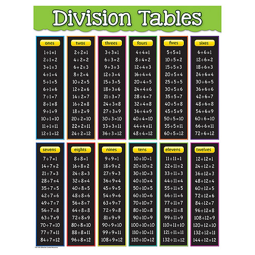 Division Tables Chart