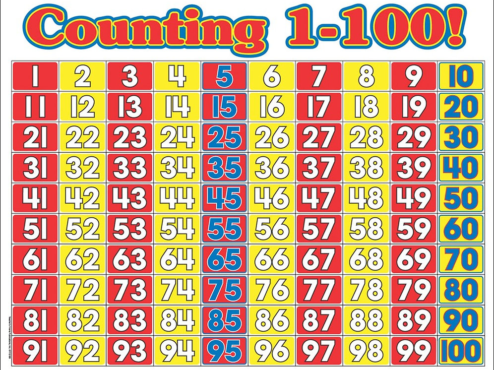 Counting 1-100 | mysite