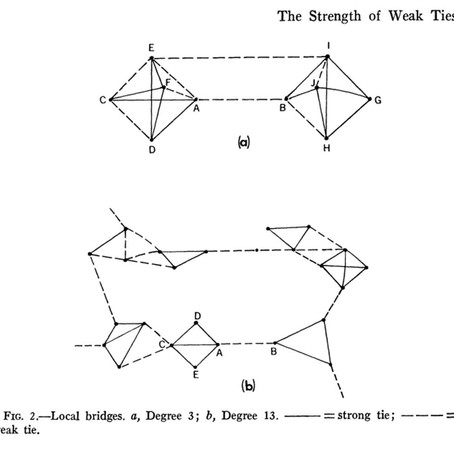 SNA Classics: The Strengh of Weak Ties (Granovetter)