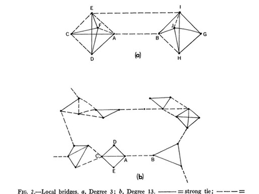 SNA Classics: The Strengh of Weak Ties (Granovetter) - Revisited