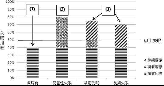 3. 第一節失眠的因素 圖二 失眠的前置因素,誘發因素及持續因素.png