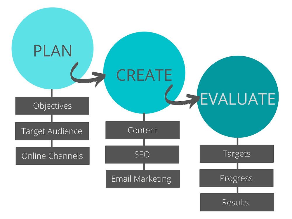 How to create a digital marketing strategy in three steps: plan, create, evaluate.