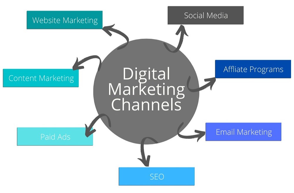There are many digital marketing channels you can use to reach your ideal customer