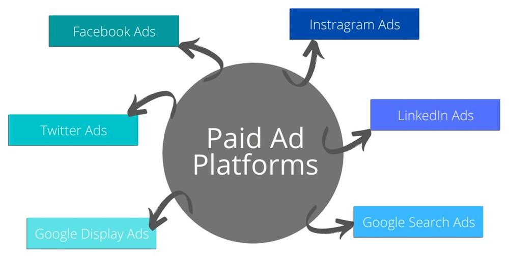 Types of paid advertising platforms