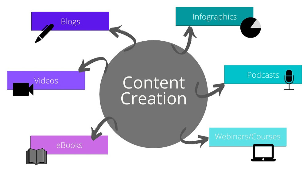 Types of online content marketing material