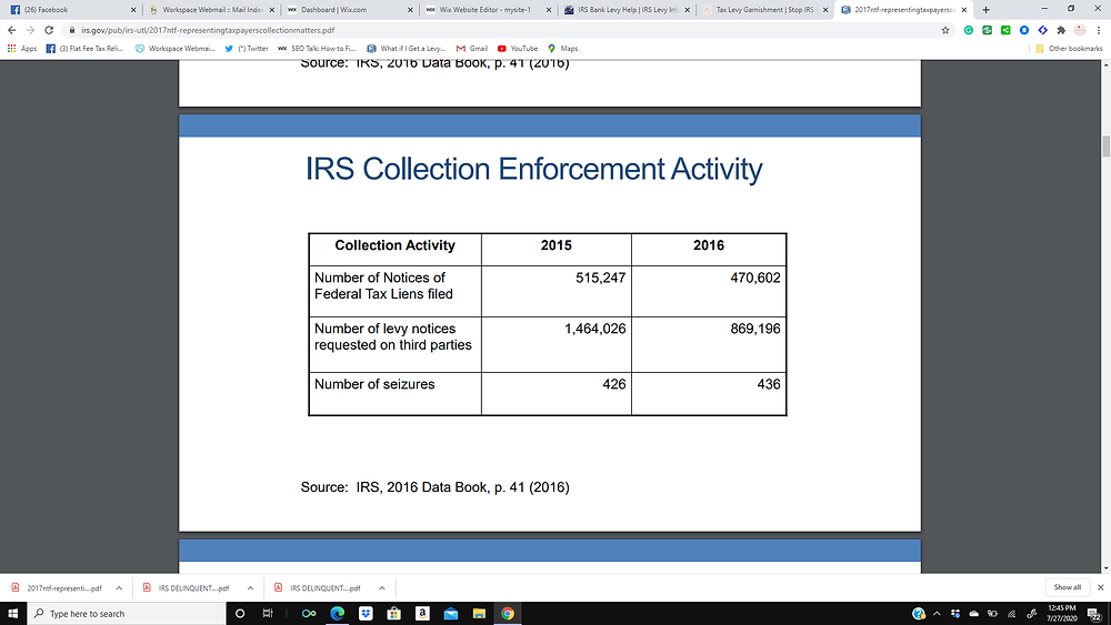 IRS Enforcement Activity