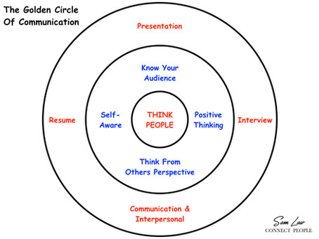 Golden Circle of Communication - 一個全新的概念來認識這技能
