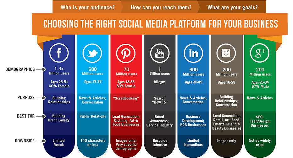 Which-Social-Media-Platform-for-your-Bus