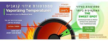 טמפרטורת אידוי קנאביס.jpg